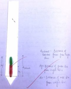 Chromatography Sheet With Readings
