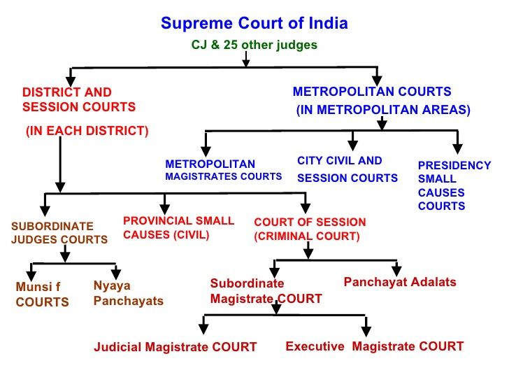 Hierarchy of Criminal Courts & Jurisdiction
