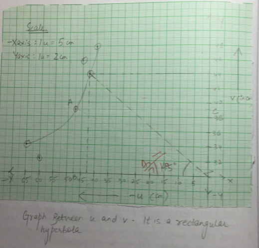 Graph between u and v. It is a rectangular hyperbole.