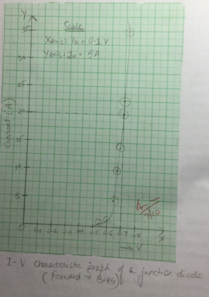 CBSE Biology Practical Class XII - Drawing I-V characteristics graph